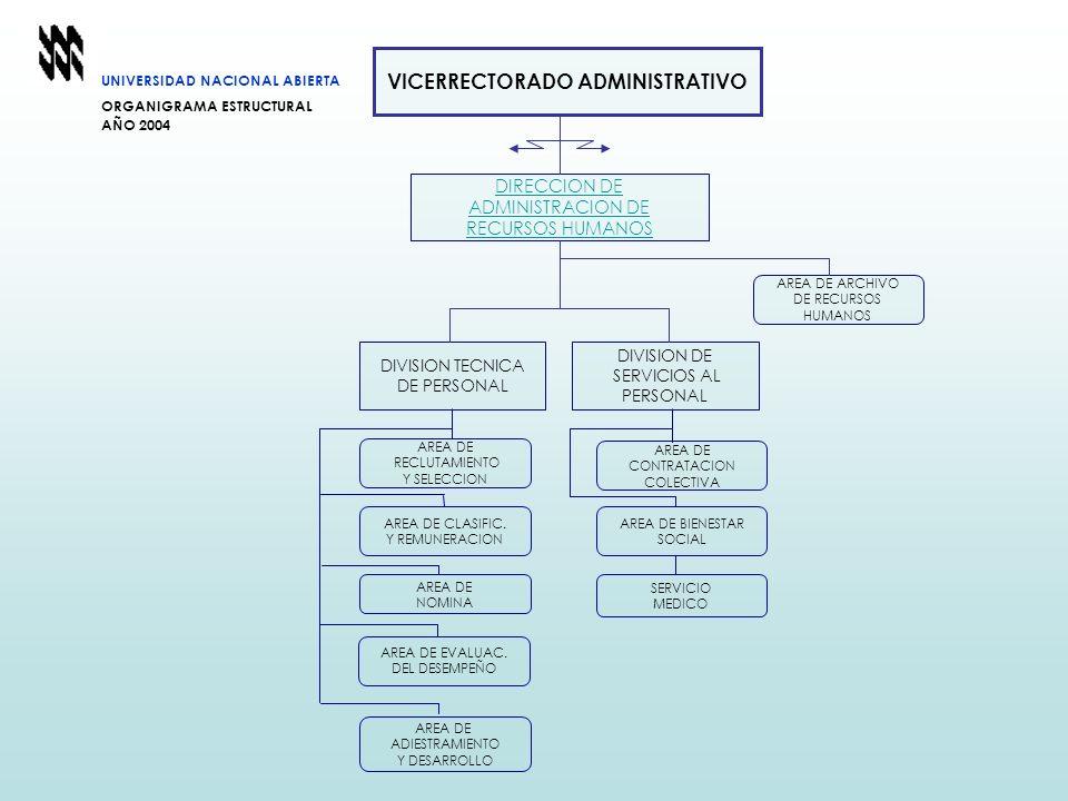 UNIVERSIDAD NACIONAL ABIERTA ORGANIGRAMA ESTRUCTURAL AÑO 2004 DIRECCION DE ADMINISTRACION DE RECURSOS HUMANOS AREA DE RECLUTAMIENTO Y SELECCION AREA D