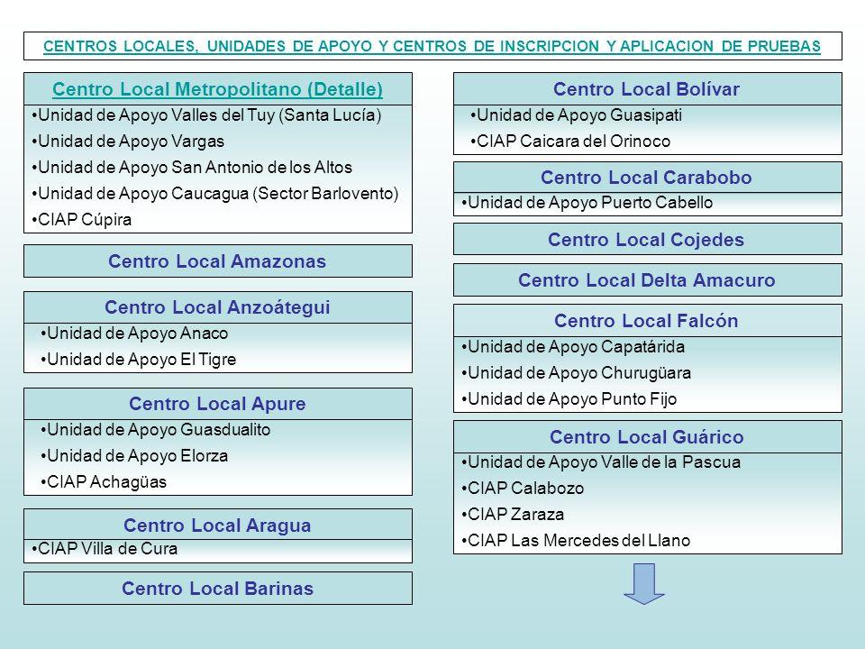 Centro Local Metropolitano (Detalle) Unidad de Apoyo Valles del Tuy (Santa Lucía) Unidad de Apoyo Vargas Unidad de Apoyo San Antonio de los Altos Unid