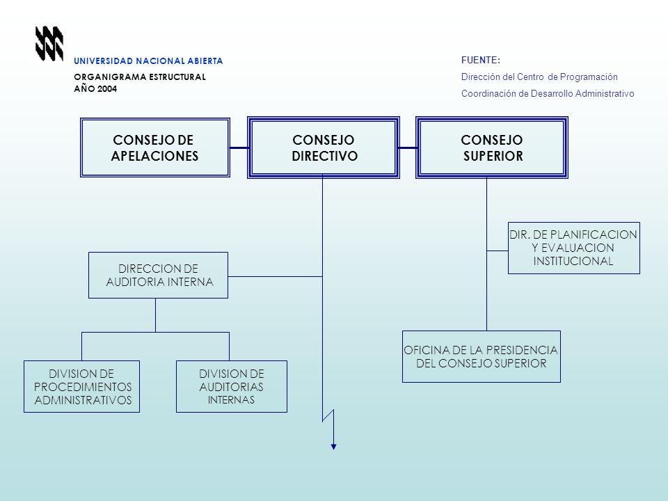 CONSEJO DIRECTIVO CONSEJO DE APELACIONES CONSEJO SUPERIOR DIVISION DE PROCEDIMIENTOS ADMINISTRATIVOS DIVISION DE AUDITORIAS INTERNAS DIR. DE PLANIFICA