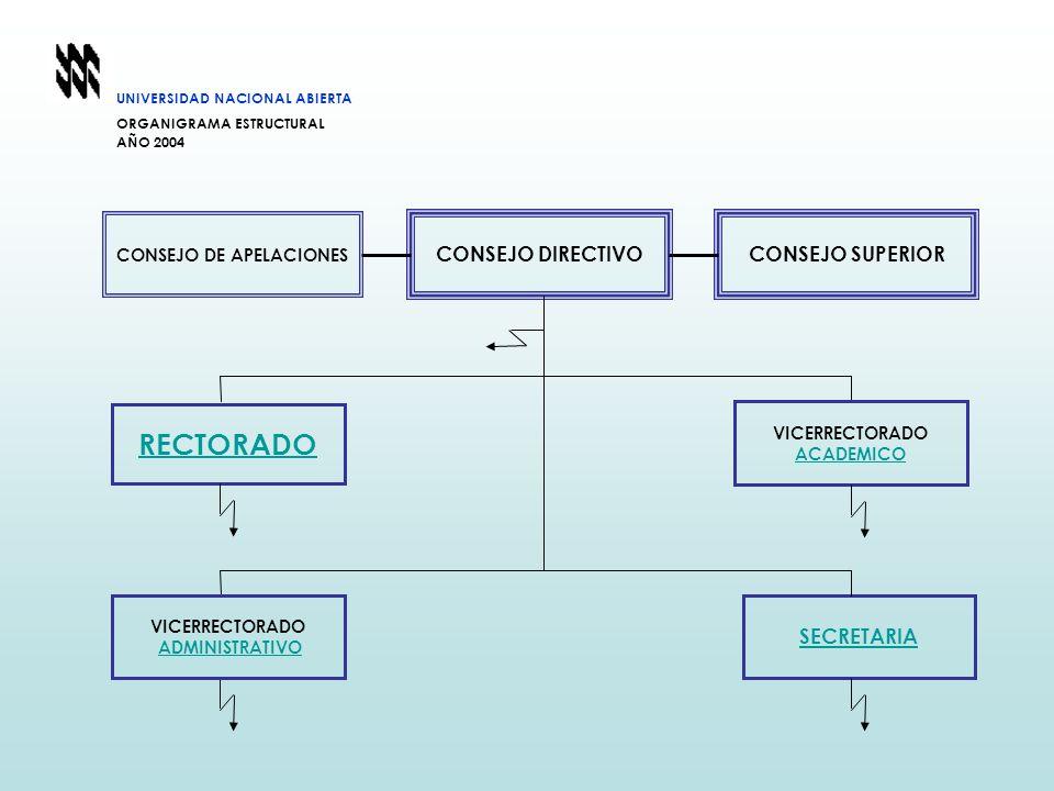 SECRETARIA CONSEJO DIRECTIVOCONSEJO SUPERIOR CONSEJO DE APELACIONES VICERRECTORADO ADMINISTRATIVO VICERRECTORADO ACADEMICO RECTORADO UNIVERSIDAD NACIO
