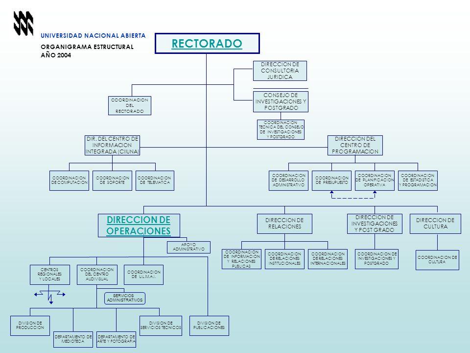 DIRECCION DE RELACIONES COORDINACION DE INFORMACION Y RELACIONES PUBLICAS COORDINACION DE RELACIONES INSTITUCIONALES COORDINACION DE RELACIONES INTERN