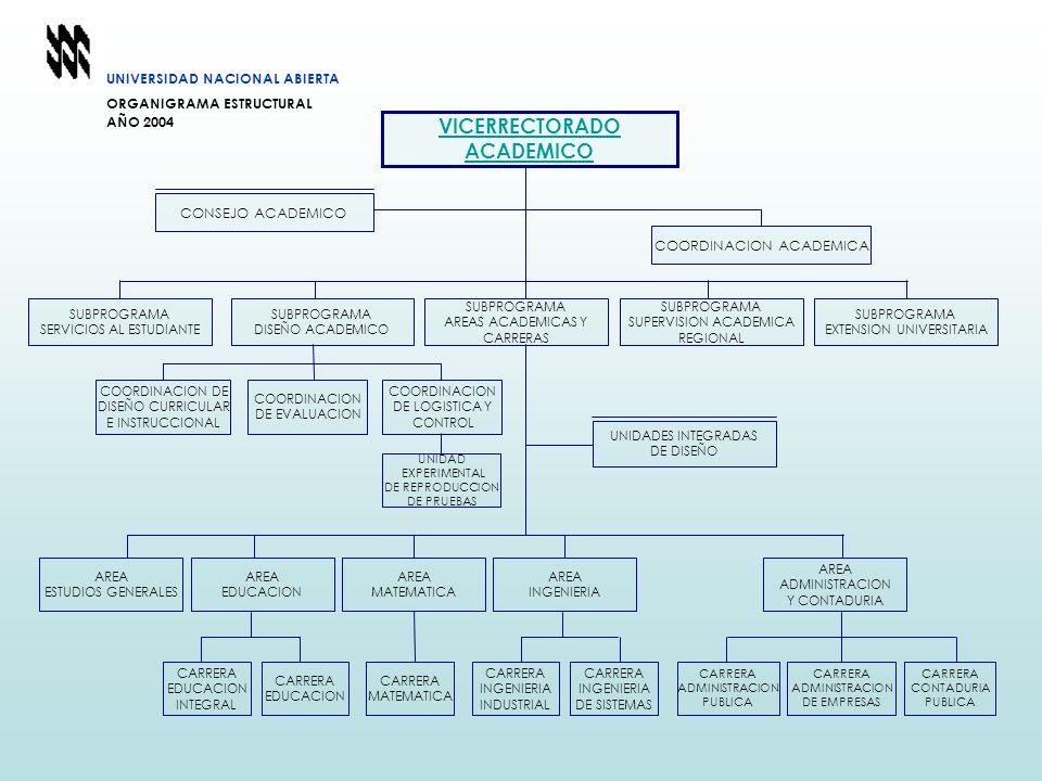 UNIVERSIDAD NACIONAL ABIERTA ORGANIGRAMA ESTRUCTURAL AÑO 2004 COORDINACION ACADEMICA CONSEJO ACADEMICO VICERRECTORADO ACADEMICO SUBPROGRAMA DISEÑO ACA