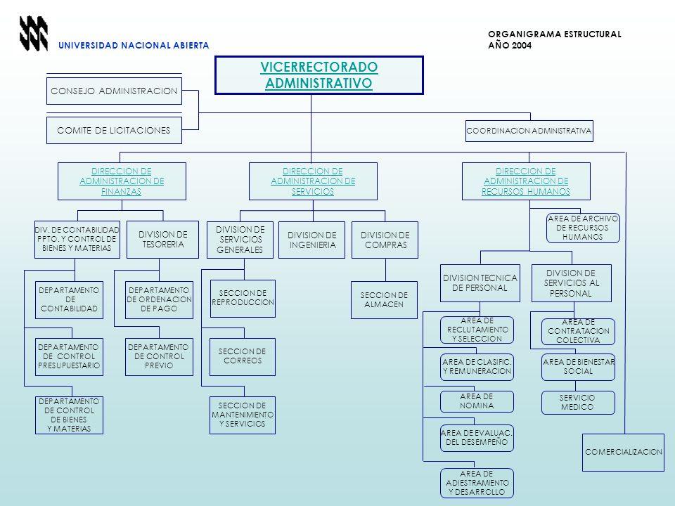 COMERCIALIZACION VICERRECTORADO ADMINISTRATIVO COORDINACION ADMINISTRATIVA CONSEJO ADMINISTRACION COMITE DE LICITACIONES DIRECCION DE ADMINISTRACION D