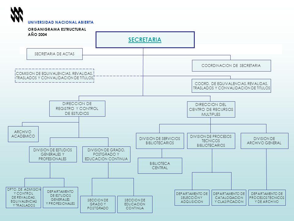 UNIVERSIDAD NACIONAL ABIERTA ORGANIGRAMA ESTRUCTURAL AÑO 2004 DIRECCION DE REGISTRO Y CONTROL DE ESTUDIOS ARCHIVO ACADEMICO DPTO. DE ADMISION Y CONTRO