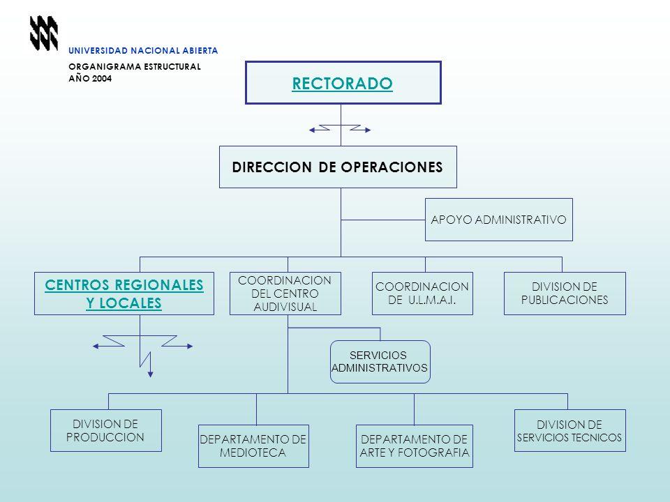 UNIVERSIDAD NACIONAL ABIERTA ORGANIGRAMA ESTRUCTURAL AÑO 2004 COORDINACION DE U.L.M.A.I. DIVISION DE PUBLICACIONES COORDINACION DEL CENTRO AUDIVISUAL