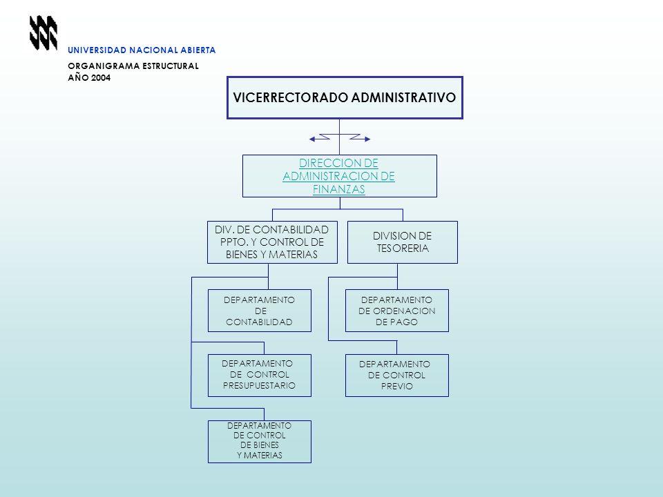 UNIVERSIDAD NACIONAL ABIERTA ORGANIGRAMA ESTRUCTURAL AÑO 2004 DIRECCION DE ADMINISTRACION DE FINANZAS DIV. DE CONTABILIDAD PPTO. Y CONTROL DE BIENES Y