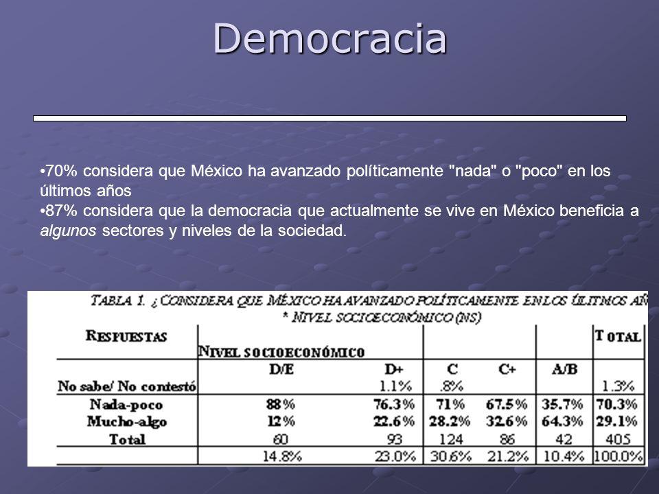 Democracia 70% considera que México ha avanzado políticamente