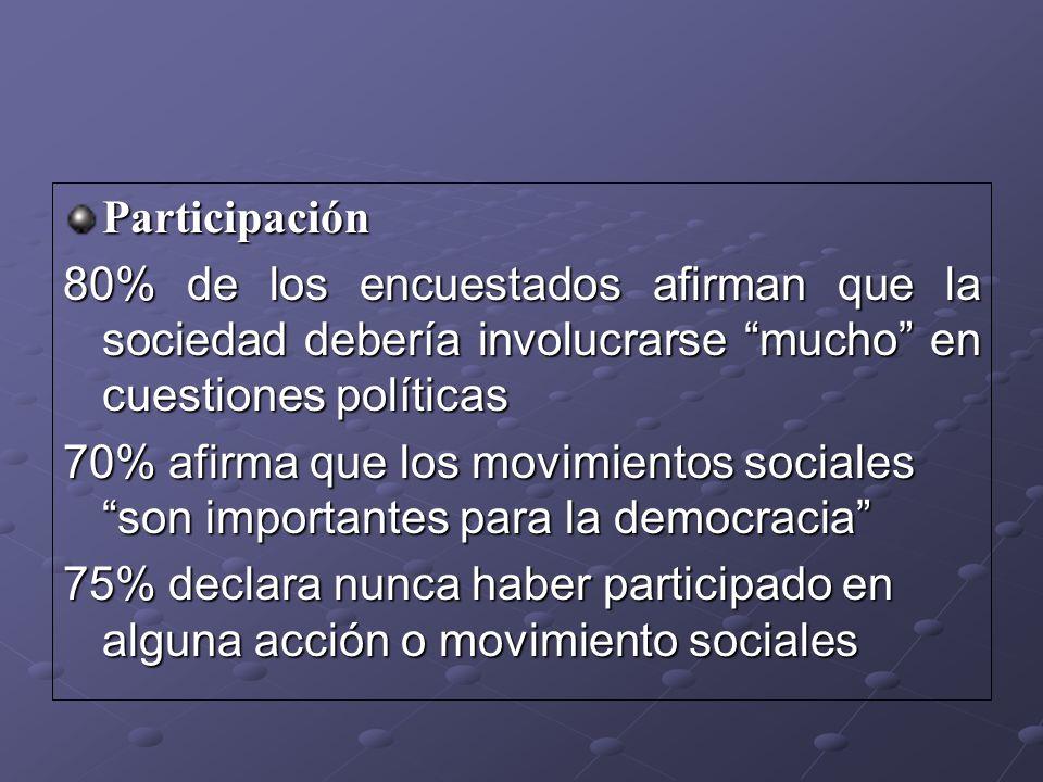Participación 80% de los encuestados afirman que la sociedad debería involucrarse mucho en cuestiones políticas 70% afirma que los movimientos sociale