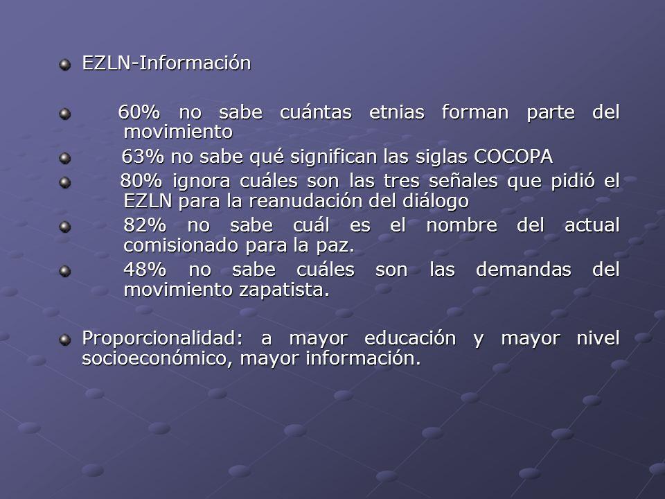 EZLN-Información 60% no sabe cuántas etnias forman parte del movimiento 60% no sabe cuántas etnias forman parte del movimiento 63% no sabe qué signifi