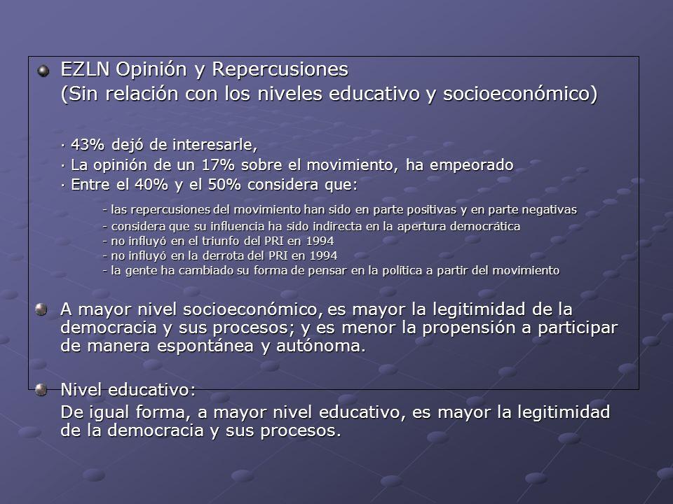EZLN Opinión y Repercusiones (Sin relación con los niveles educativo y socioeconómico) · 43% dejó de interesarle, · La opinión de un 17% sobre el movi