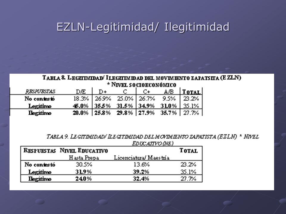 EZLN-Legitimidad/ Ilegitimidad