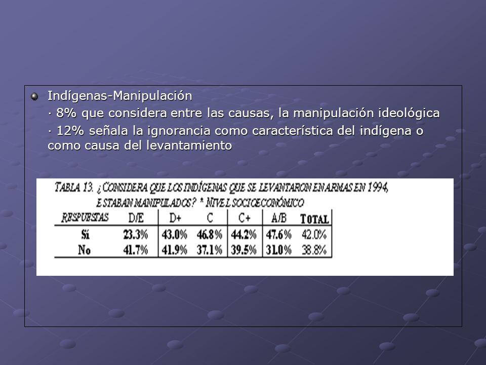 Indígenas-Manipulación · 8% que considera entre las causas, la manipulación ideológica · 12% señala la ignorancia como característica del indígena o c