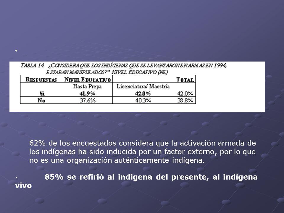 62% de los encuestados considera que la activación armada de los indígenas ha sido inducida por un factor externo, por lo que no es una organización a