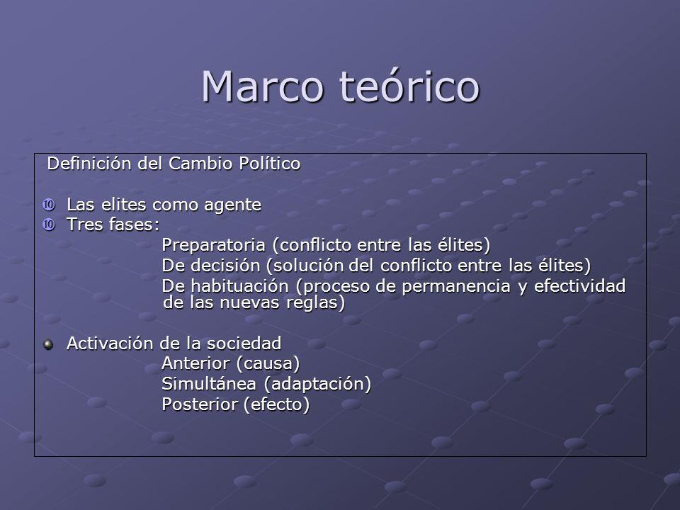 Marco teórico Definición del Cambio Político Definición del Cambio Político Las elites como agente Las elites como agente Tres fases: Tres fases: Prep