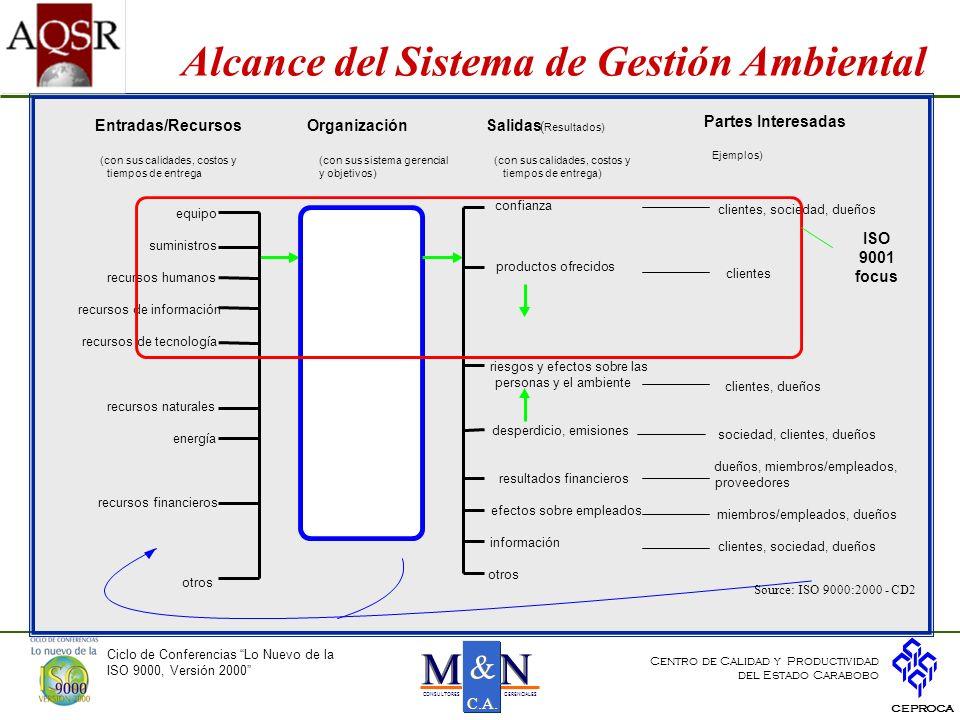 Integración de Sistemas Integración de Sistemas Ciclo de Conferencias Lo Nuevo de la ISO 9000, Versión 2000 CEPROCA Centro de Calidad y Productividad