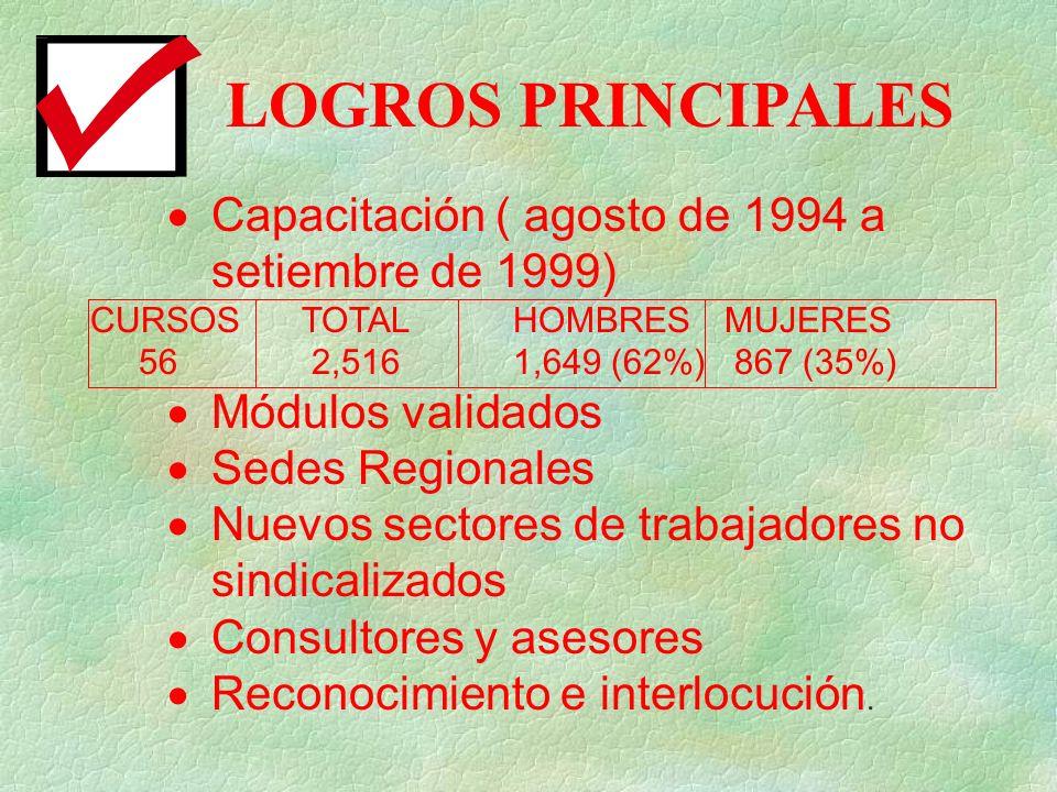 LOGROS PRINCIPALES Capacitación ( agosto de 1994 a setiembre de 1999) CURSOSTOTALHOMBRESMUJERES 56 2,5161,649 (62%) 867 (35%) Módulos validados Sedes Regionales Nuevos sectores de trabajadores no sindicalizados Consultores y asesores Reconocimiento e interlocución.