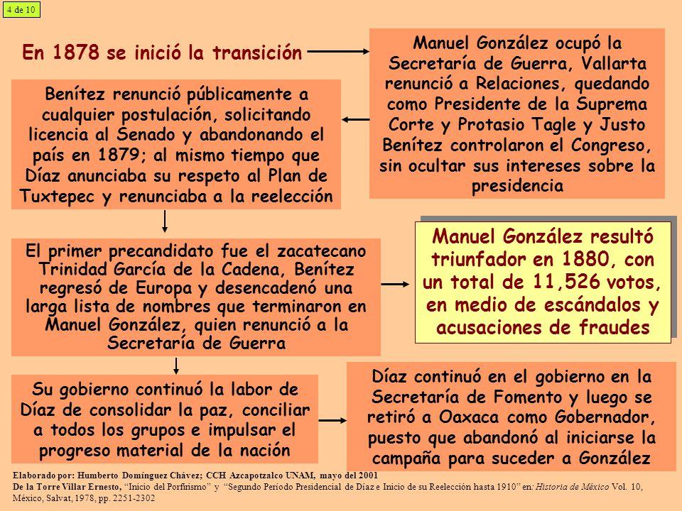 Elaborado por: Humberto Domínguez Chávez; CCH Azcapotzalco UNAM, mayo del 2001 De la Torre Villar Ernesto, Inicio del Porfirismo y Segundo Período Pre
