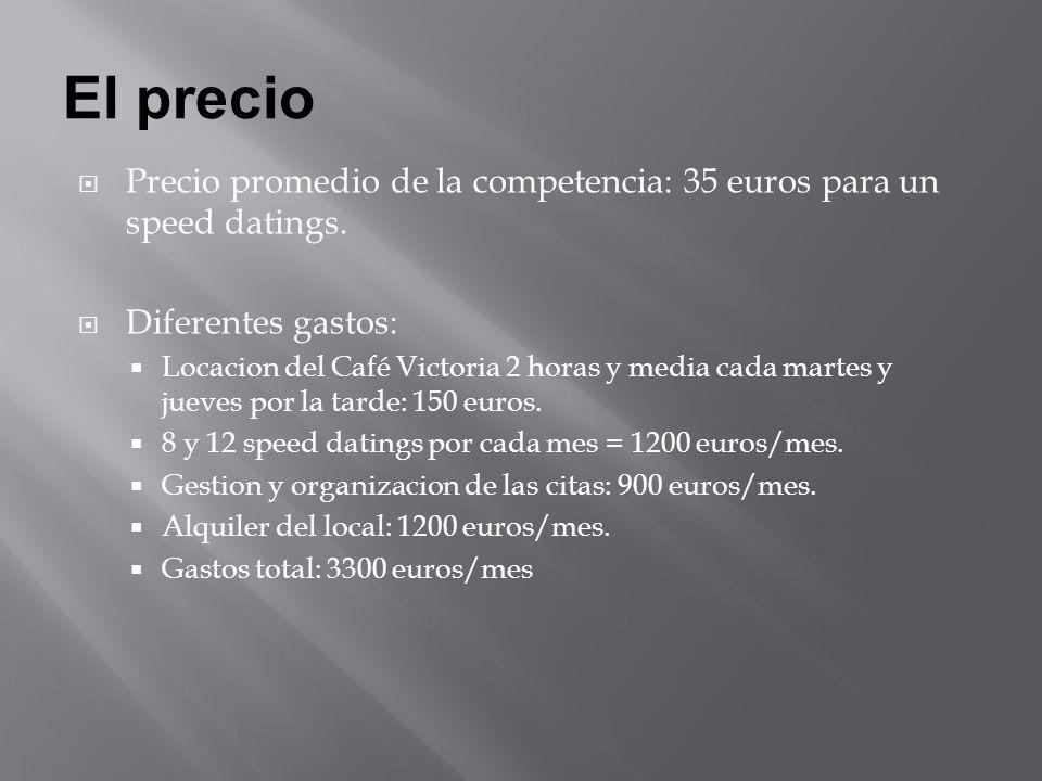 El precio Precio promedio de la competencia: 35 euros para un speed datings.