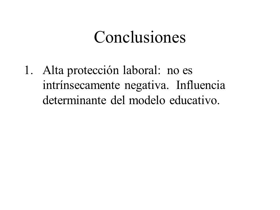Conclusiones 1.Alta protección laboral: no es intrínsecamente negativa.