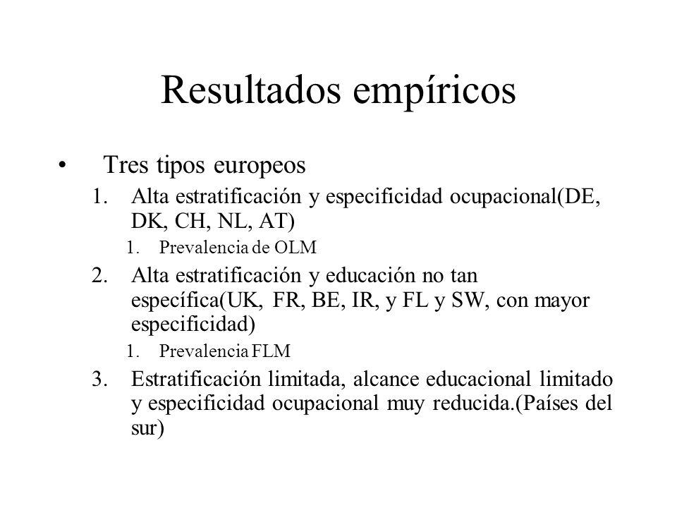 Resultados empíricos Tres tipos europeos 1.Alta estratificación y especificidad ocupacional(DE, DK, CH, NL, AT) 1.Prevalencia de OLM 2.Alta estratificación y educación no tan específica(UK, FR, BE, IR, y FL y SW, con mayor especificidad) 1.Prevalencia FLM 3.Estratificación limitada, alcance educacional limitado y especificidad ocupacional muy reducida.(Países del sur)