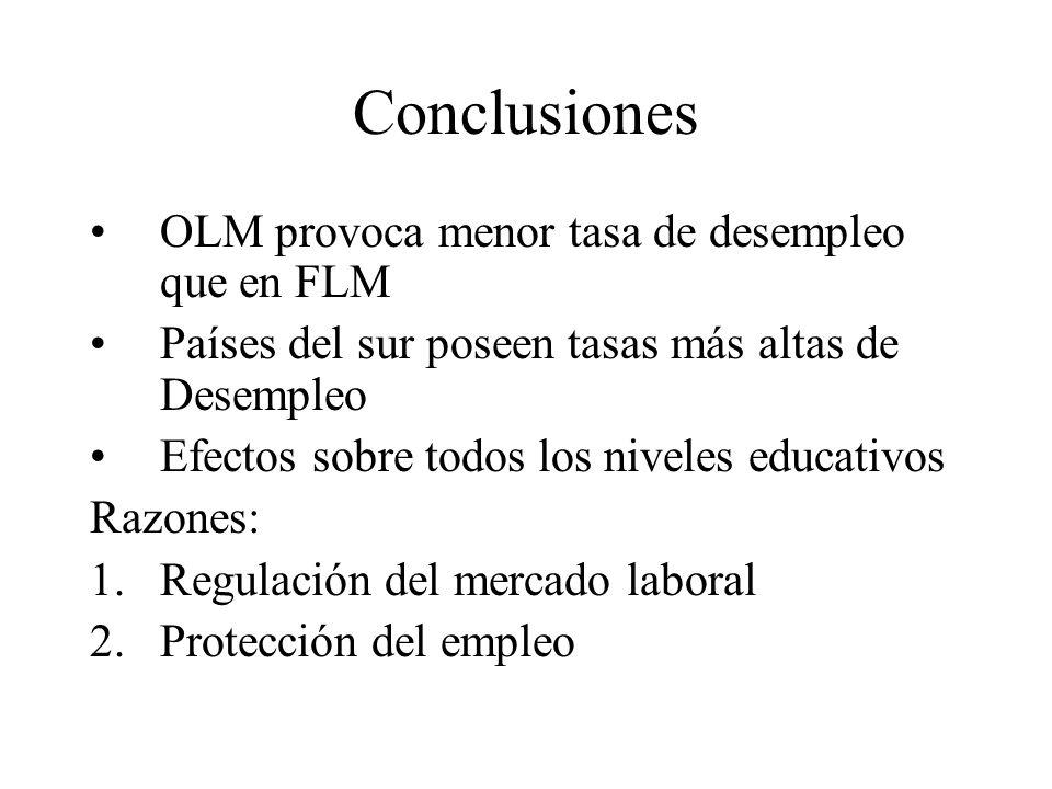 Conclusiones OLM provoca menor tasa de desempleo que en FLM Países del sur poseen tasas más altas de Desempleo Efectos sobre todos los niveles educativos Razones: 1.Regulación del mercado laboral 2.Protección del empleo