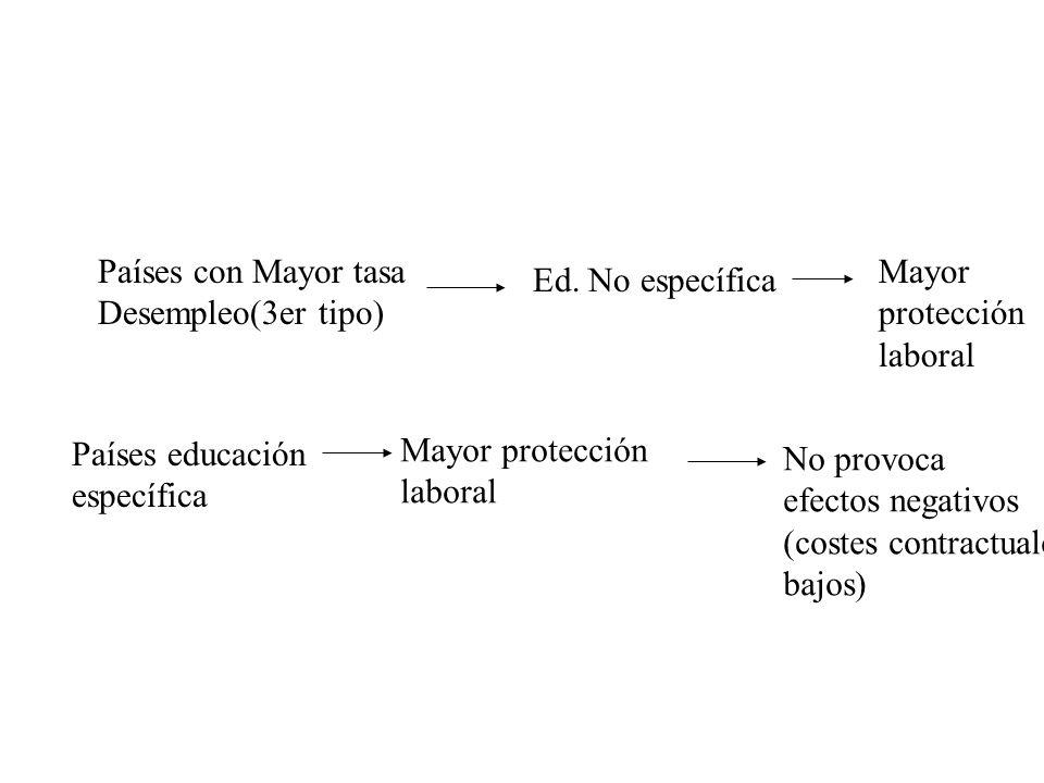 Países con Mayor tasa Desempleo(3er tipo) Ed.