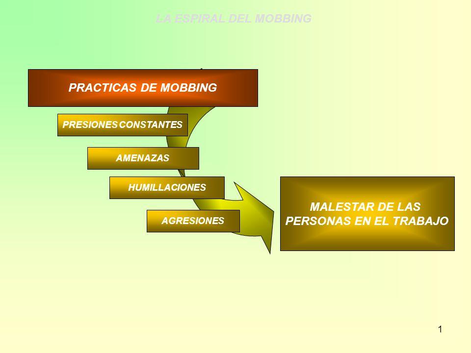 1 MALESTAR DE LAS PERSONAS EN EL TRABAJO PRESIONES CONSTANTES AMENAZAS HUMILLACIONES AGRESIONES PRACTICAS DE MOBBING LA ESPIRAL DEL MOBBING