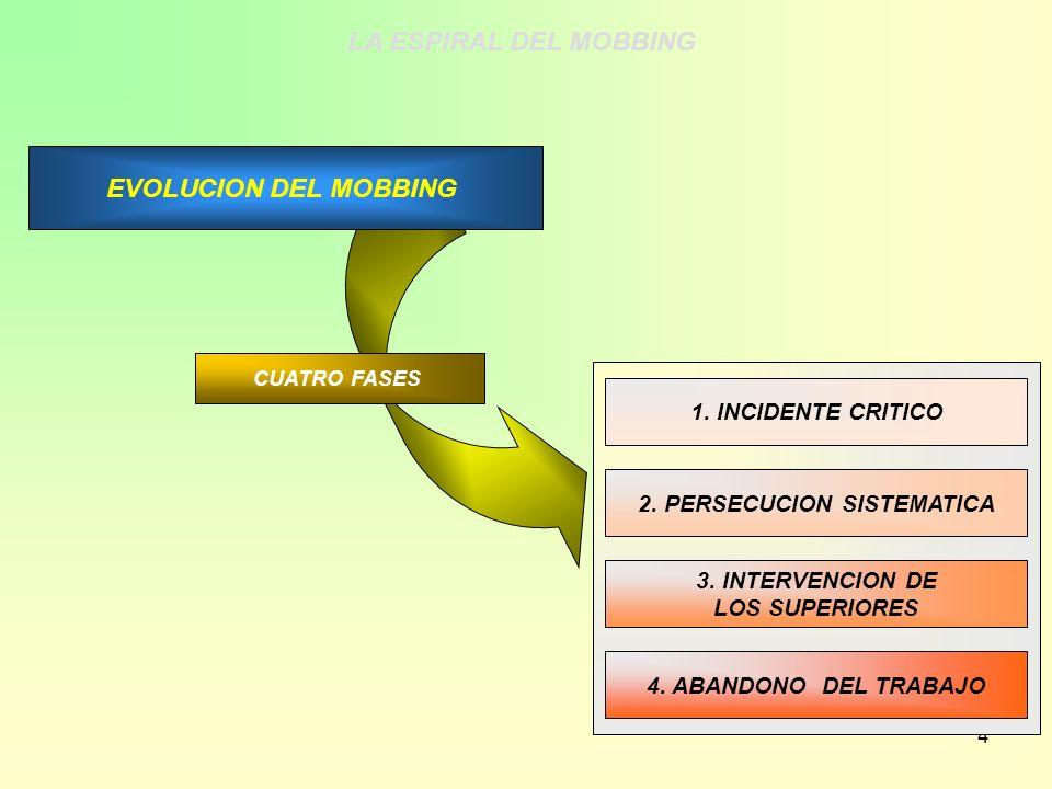 4 1. INCIDENTE CRITICO 2. PERSECUCION SISTEMATICA 3. INTERVENCION DE LOS SUPERIORES 4. ABANDONO DEL TRABAJO EVOLUCION DEL MOBBING CUATRO FASES LA ESPI