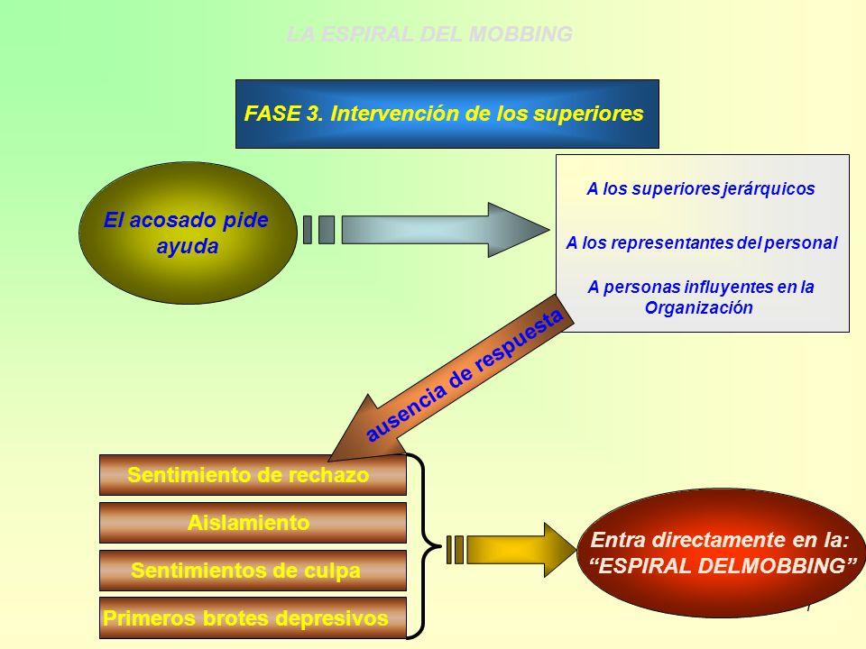 7 FASE 3. Intervención de los superiores El acosado pide ayuda A los superiores jerárquicos A los representantes del personal A personas influyentes e