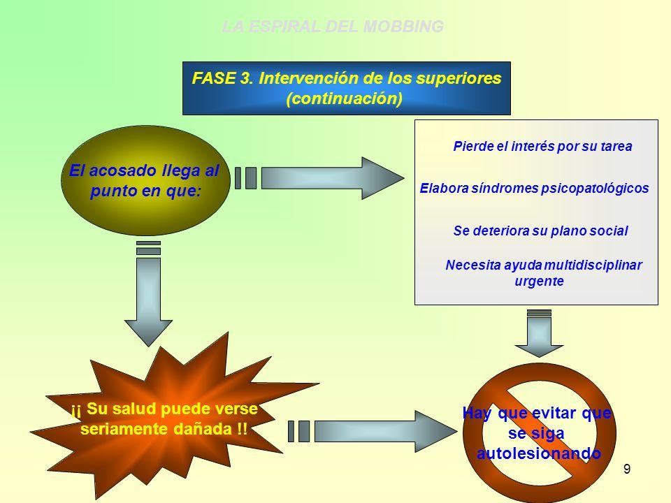 9 FASE 3. Intervención de los superiores (continuación) El acosado llega al punto en que: Pierde el interés por su tarea Elabora síndromes psicopatoló