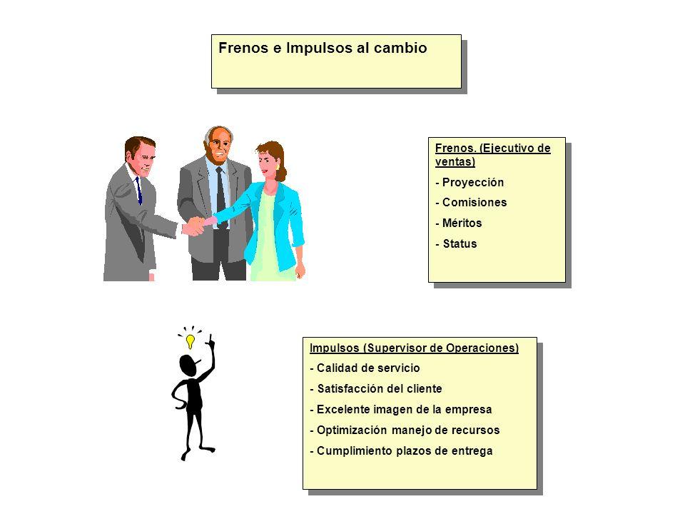 Frenos e Impulsos al cambio Frenos. (Ejecutivo de ventas) - Proyección - Comisiones - Méritos - Status Frenos. (Ejecutivo de ventas) - Proyección - Co