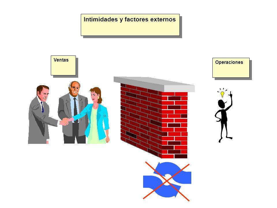 Intimidades y factores externos Ventas Operaciones