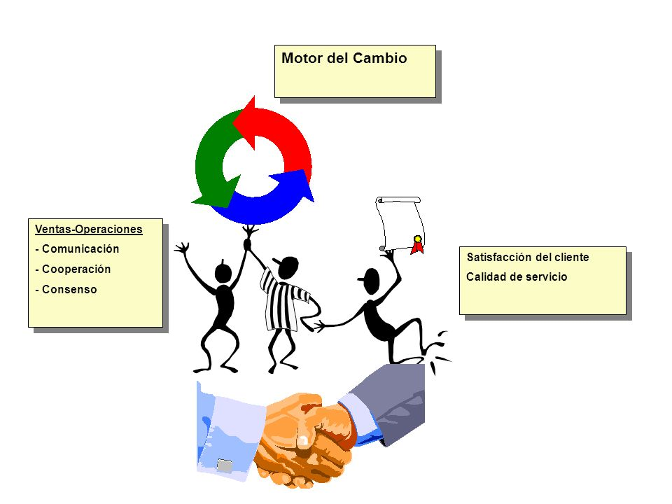 Motor del Cambio Satisfacción del cliente Calidad de servicio Satisfacción del cliente Calidad de servicio Ventas-Operaciones - Comunicación - Coopera