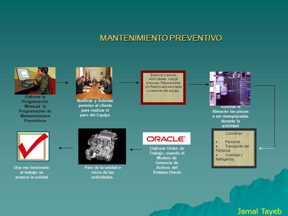 MANTENIMIENTO PREVENTIVO Elaborar la Programación Mensual la Programación de Mantenimientos Preventivos Notificar y Solicitar permiso al cliente para