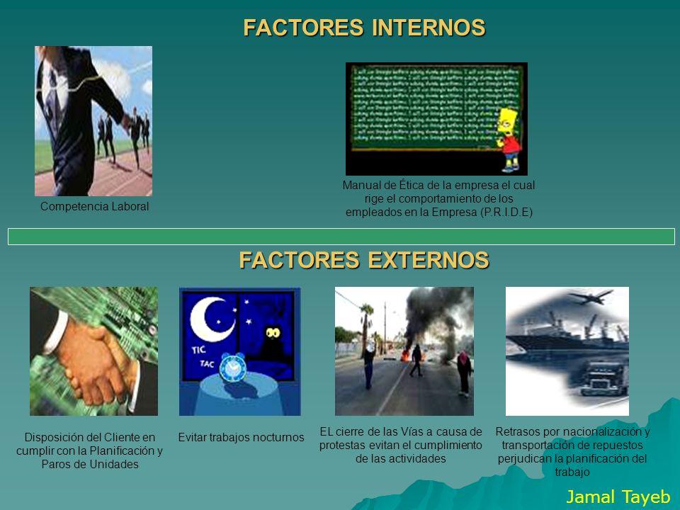 FACTORES INTERNOS FACTORES EXTERNOS Competencia Laboral Manual de Ética de la empresa el cual rige el comportamiento de los empleados en la Empresa (P