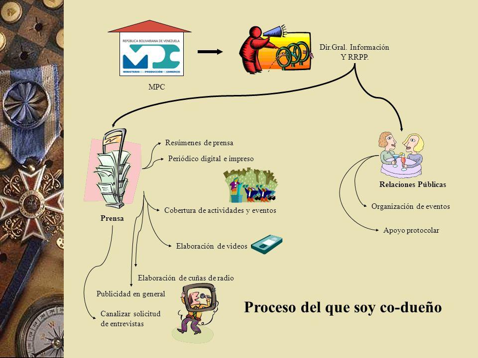 Proceso del que soy co-dueño Dir.Gral. Información Y RRPP. MPC Prensa Relaciones Públicas Cobertura de actividades y eventos Elaboración de videos Ela
