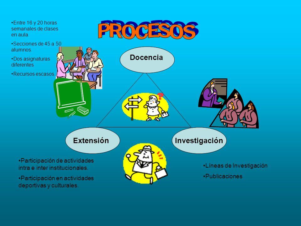 Docencia ExtensiónInvestigación Líneas de Investigación Publicaciones Participación de actividades intra e inter institucionales. Participación en act