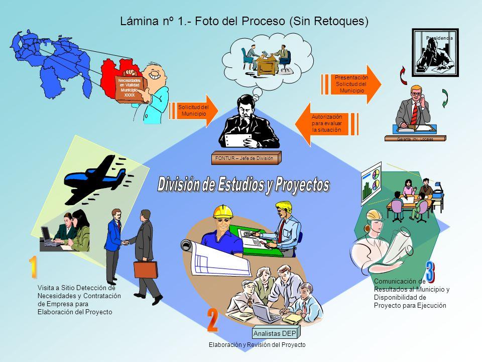 Elaboración y Revisión del Proyecto Analistas DEP Necesidades en Vialidad Municipio XXXX FONTUR – Jefe de División Presentación Solicitud del Municipi