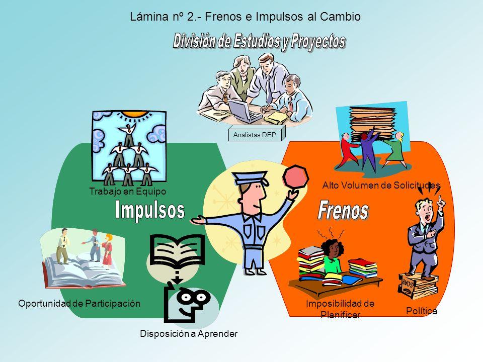 Analistas DEP Lámina nº 2.- Frenos e Impulsos al Cambio Disposición a Aprender Oportunidad de Participación Trabajo en Equipo Política Imposibilidad d