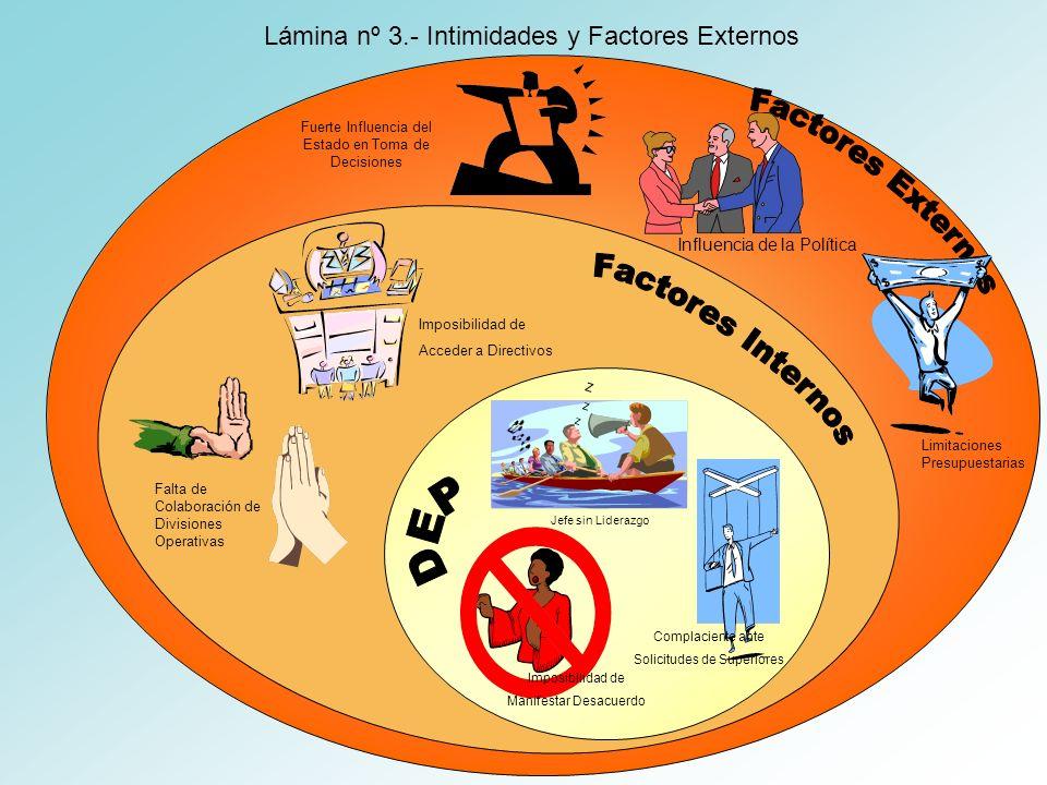 Lámina nº 3.- Intimidades y Factores Externos Imposibilidad de Manifestar Desacuerdo Complaciente ante Solicitudes de Superiores Z Jefe sin Liderazgo