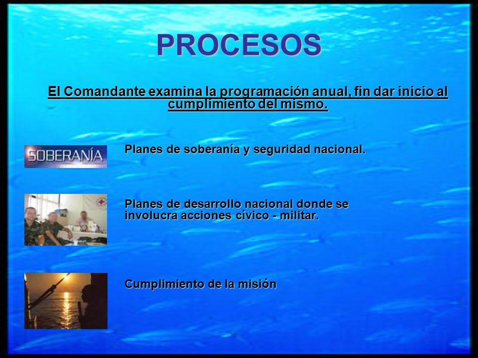PROCESOS El Comandante examina la programación anual, fin dar inicio al cumplimiento del mismo. Planes de soberanía y seguridad nacional. Planes de de