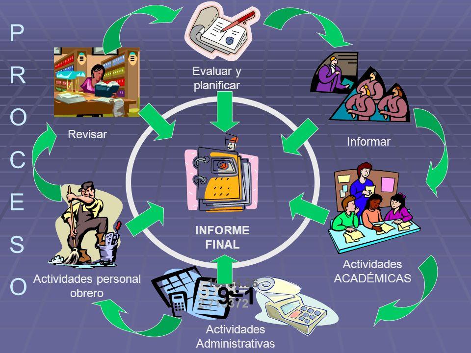 PROCESOPROCESO INFORME FINAL Revisar Evaluar y planificar Informar Actividades ACADÉMICAS Actividades Administrativas Actividades personal obrero