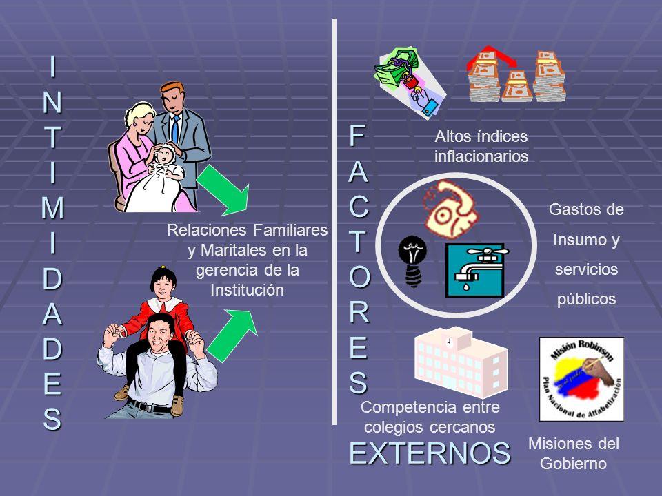 INTIMIDADESINTIMIDADESINTIMIDADESINTIMIDADES F A C T O R E S EXTERNOS Relaciones Familiares y Maritales en la gerencia de la Institución Altos índices