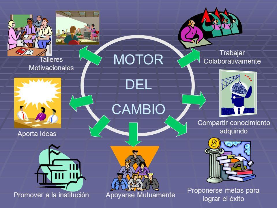 MOTOR DEL CAMBIO Talleres Motivacionales Aporta Ideas Promover a la institución Trabajar Colaborativamente Compartir conocimiento adquirido Apoyarse M