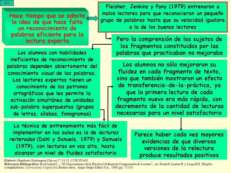 Hace tiempo que se admite la idea de que hace falta un reconocimiento de palabras eficiente para la lectura experta 4/7 Fleisher, Jenkins y Pany (1979