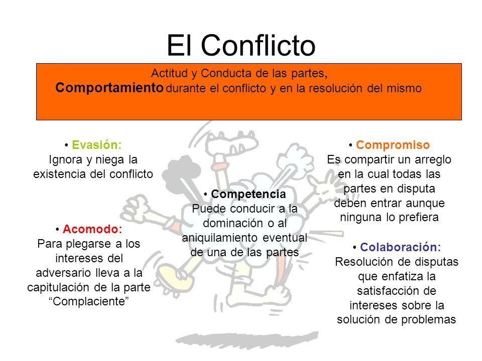 El Conflicto Actitud y Conducta de las partes, Comportamiento durante el conflicto y en la resolución del mismo Evasión: Ignora y niega la existencia