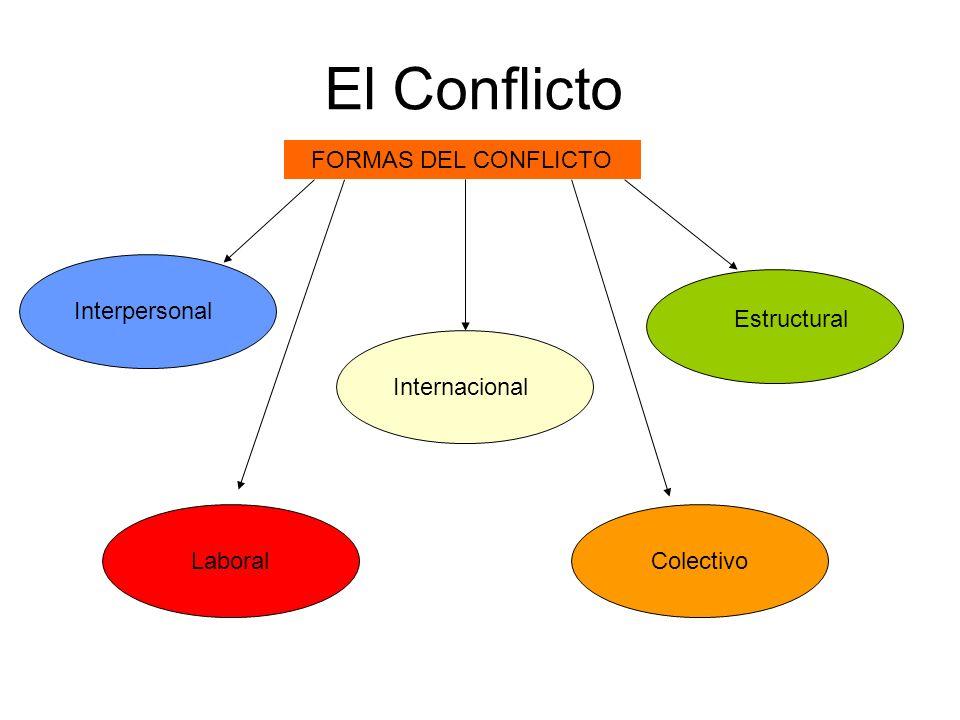 El Conflicto FORMAS DEL CONFLICTO Interpersonal Estructural LaboralColectivo Internacional