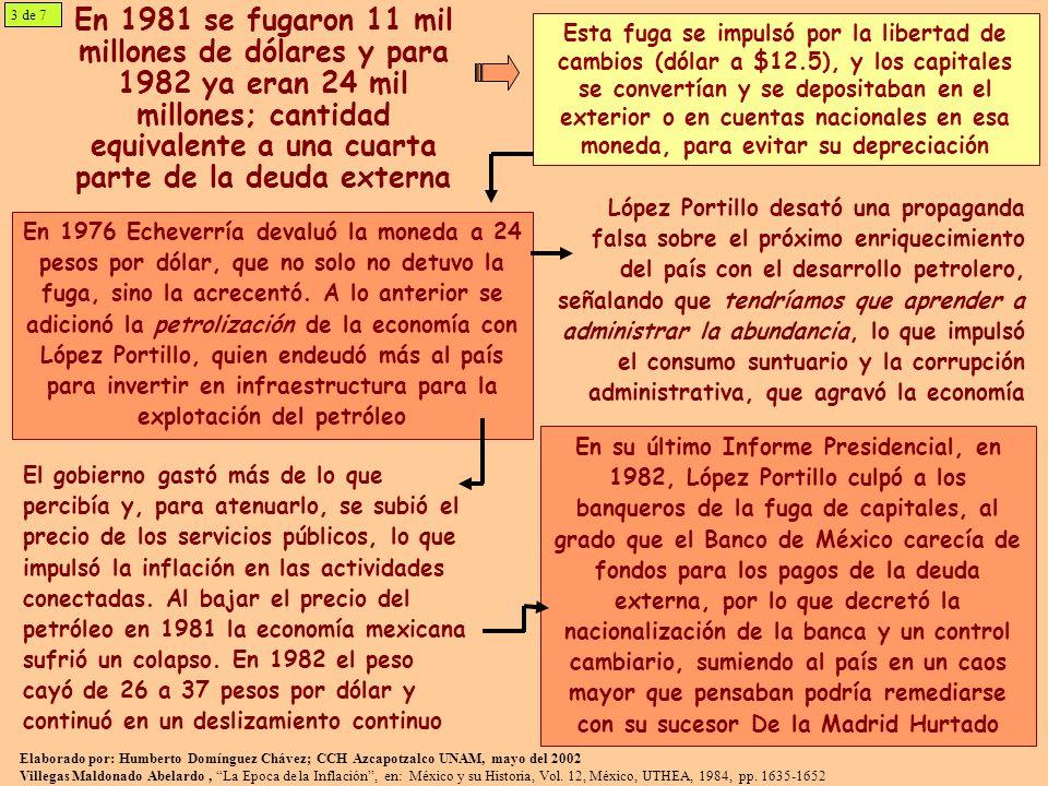 En 1981 se fugaron 11 mil millones de dólares y para 1982 ya eran 24 mil millones; cantidad equivalente a una cuarta parte de la deuda externa Esta fuga se impulsó por la libertad de cambios (dólar a $12.5), y los capitales se convertían y se depositaban en el exterior o en cuentas nacionales en esa moneda, para evitar su depreciación En 1976 Echeverría devaluó la moneda a 24 pesos por dólar, que no solo no detuvo la fuga, sino la acrecentó.