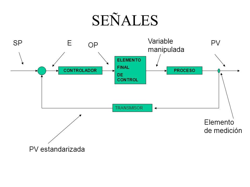 SEÑALES PROCESOCONTROLADOR TRANSMISOR ELEMENTO FINAL DE CONTROL PVESP OP Variable manipulada PV estandarizada Elemento de medición