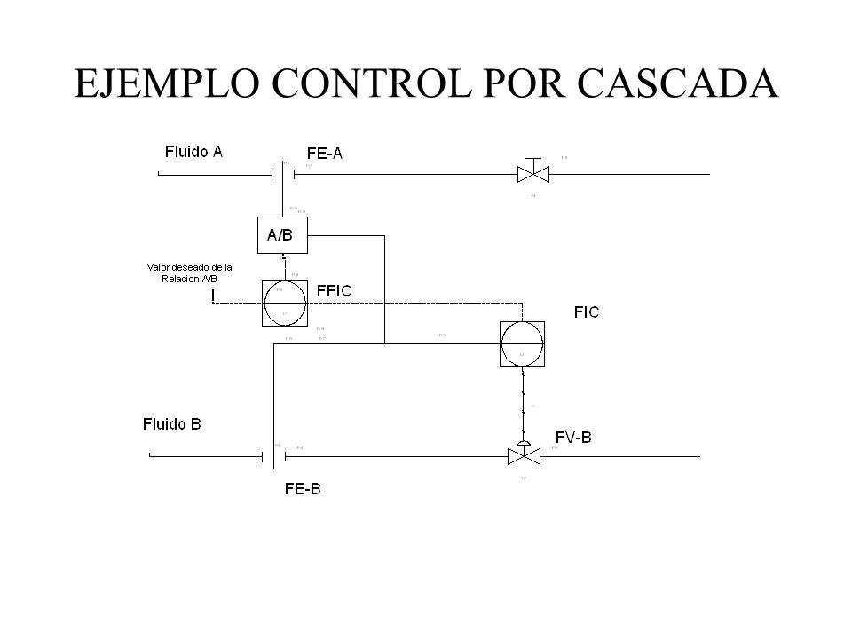 EJEMPLO CONTROL POR CASCADA
